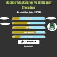 Vladimir Moskvichev vs Aleksandr Chernikov h2h player stats