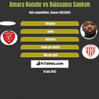Amara Konate vs Baissama Sankoh h2h player stats