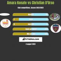Amara Konate vs Christian D'Urso h2h player stats