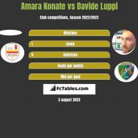 Amara Konate vs Davide Luppi h2h player stats