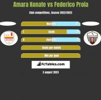Amara Konate vs Federico Proia h2h player stats