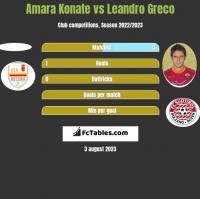 Amara Konate vs Leandro Greco h2h player stats