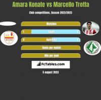 Amara Konate vs Marcello Trotta h2h player stats