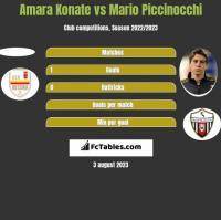 Amara Konate vs Mario Piccinocchi h2h player stats