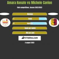 Amara Konate vs Michele Cavion h2h player stats