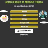 Amara Konate vs Michele Troiano h2h player stats