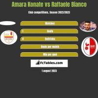 Amara Konate vs Raffaele Bianco h2h player stats