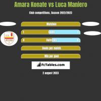 Amara Konate vs Luca Maniero h2h player stats