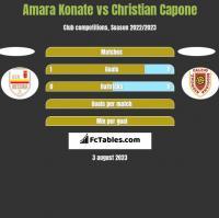 Amara Konate vs Christian Capone h2h player stats