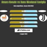 Amara Konate vs Hans Nicolussi Caviglia h2h player stats