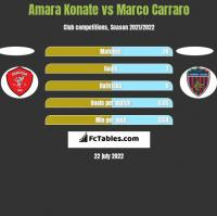 Amara Konate vs Marco Carraro h2h player stats
