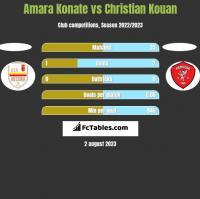 Amara Konate vs Christian Kouan h2h player stats