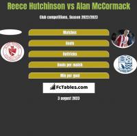 Reece Hutchinson vs Alan McCormack h2h player stats