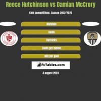 Reece Hutchinson vs Damian McCrory h2h player stats