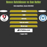 Reece Hutchinson vs Dan Butler h2h player stats