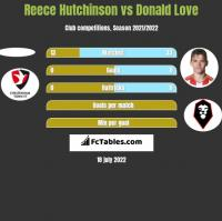 Reece Hutchinson vs Donald Love h2h player stats