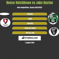 Reece Hutchinson vs Jake Buxton h2h player stats