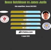 Reece Hutchinson vs James Justin h2h player stats