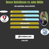 Reece Hutchinson vs John White h2h player stats