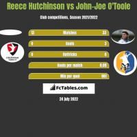 Reece Hutchinson vs John-Joe O'Toole h2h player stats
