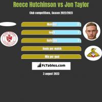 Reece Hutchinson vs Jon Taylor h2h player stats