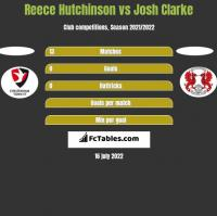 Reece Hutchinson vs Josh Clarke h2h player stats