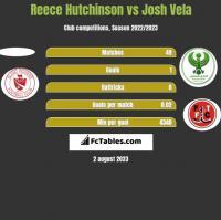 Reece Hutchinson vs Josh Vela h2h player stats