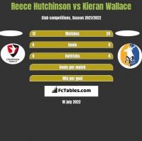 Reece Hutchinson vs Kieran Wallace h2h player stats