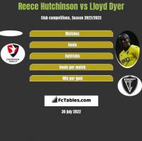 Reece Hutchinson vs Lloyd Dyer h2h player stats