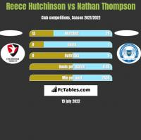 Reece Hutchinson vs Nathan Thompson h2h player stats