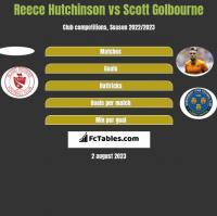 Reece Hutchinson vs Scott Golbourne h2h player stats