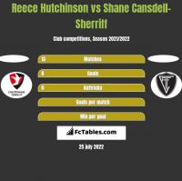 Reece Hutchinson vs Shane Cansdell-Sherriff h2h player stats
