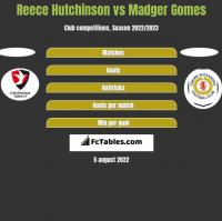 Reece Hutchinson vs Madger Gomes h2h player stats