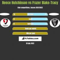 Reece Hutchinson vs Frazer Blake-Tracy h2h player stats
