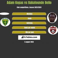 Adam Kopas vs Babatounde Bello h2h player stats
