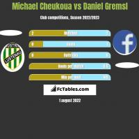 Michael Cheukoua vs Daniel Gremsl h2h player stats