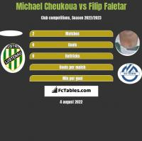 Michael Cheukoua vs Filip Faletar h2h player stats