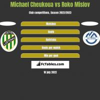 Michael Cheukoua vs Roko Mislov h2h player stats