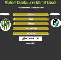 Michael Cheukoua vs Marcel Canadi h2h player stats