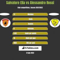 Salvatore Elia vs Alessandro Rossi h2h player stats