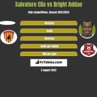 Salvatore Elia vs Bright Addae h2h player stats