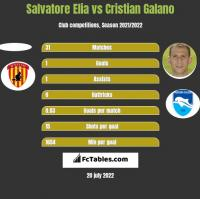 Salvatore Elia vs Cristian Galano h2h player stats