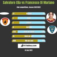 Salvatore Elia vs Francesco Di Mariano h2h player stats