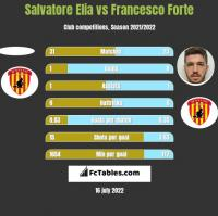 Salvatore Elia vs Francesco Forte h2h player stats