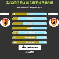 Salvatore Elia vs Gabriele Moncini h2h player stats