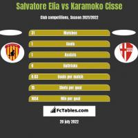 Salvatore Elia vs Karamoko Cisse h2h player stats