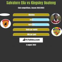 Salvatore Elia vs Kingsley Boateng h2h player stats