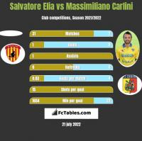 Salvatore Elia vs Massimiliano Carlini h2h player stats