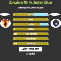 Salvatore Elia vs Andrea Cisco h2h player stats