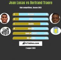 Jean Lucas vs Bertrand Traore h2h player stats